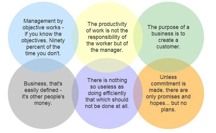 Bruce Bertman Management Quote